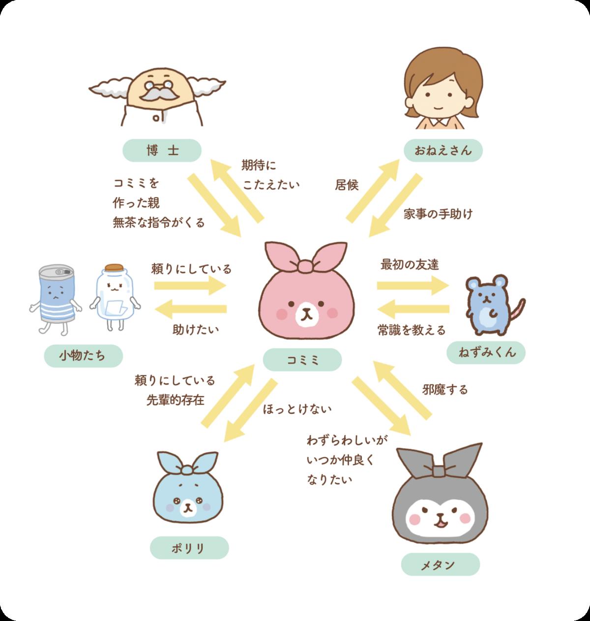 コミミちゃんキャラクター相関図